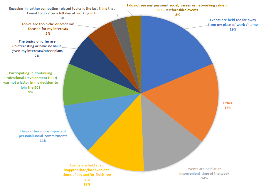 Chart showing reasons why members do not attend BCS Hertfordshire events